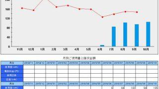 電気使用量の推移、ガスと灯油料金(札幌ワンルーム10月まで)