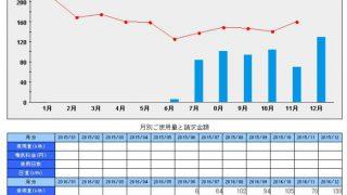札幌移住。ワンルームの光熱費推移12月分まで