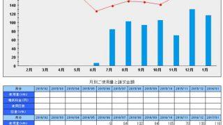札幌移住。ワンルームの光熱費推移1月分まで