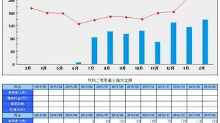 札幌移住。ワンルームの光熱費推移2月分まで