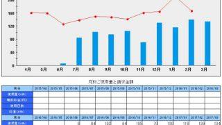 札幌移住。ワンルームの光熱費推移3月分まで