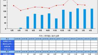 札幌移住。ワンルームの光熱費推移4月分まで