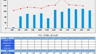 札幌移住。ワンルームの光熱費推移5月分まで